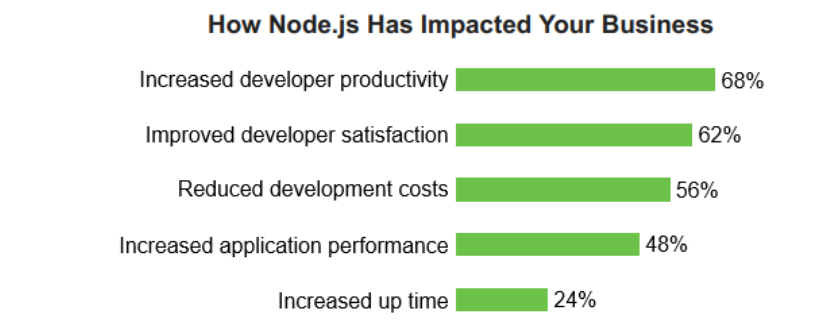 How Node JS Impacted your Business