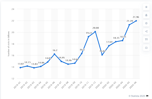 Graph Showing peak in Internet Activity During the Pandemic