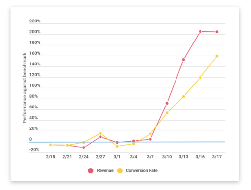 Growth of digital subscription services during the pandemic