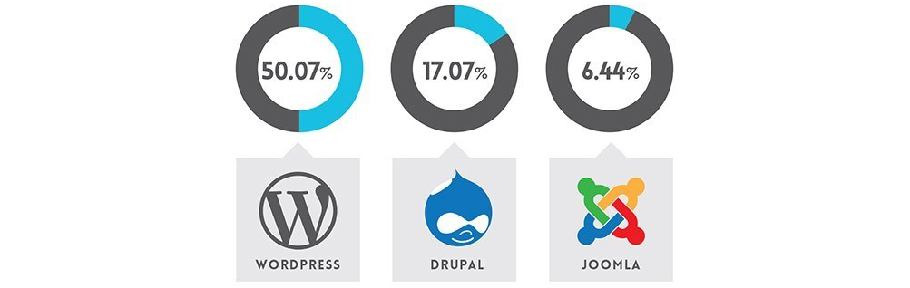 Top-Reasons-Why-to-use-Wordpress